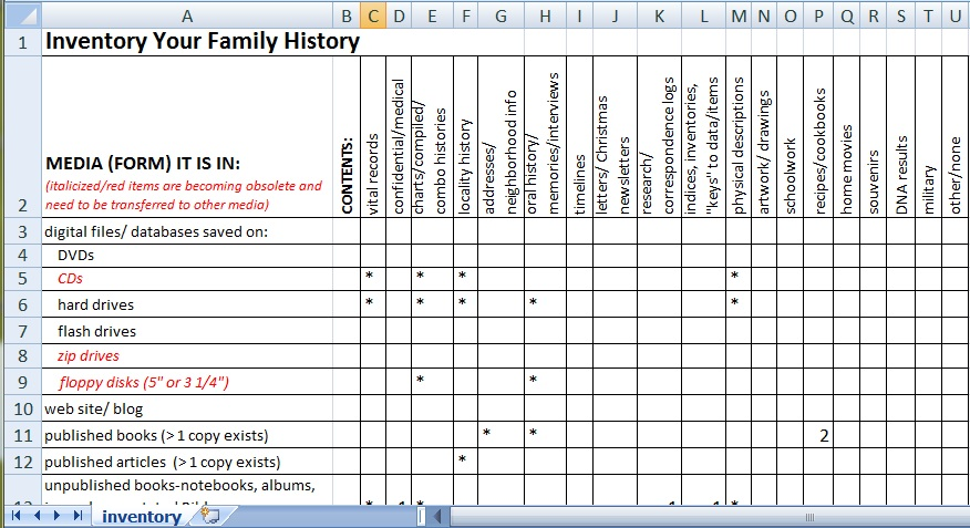 Inventory Your Family History | Genealogy Methods